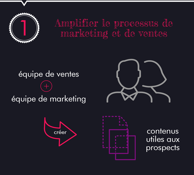 Amplifier le processus de vente et marketing.png