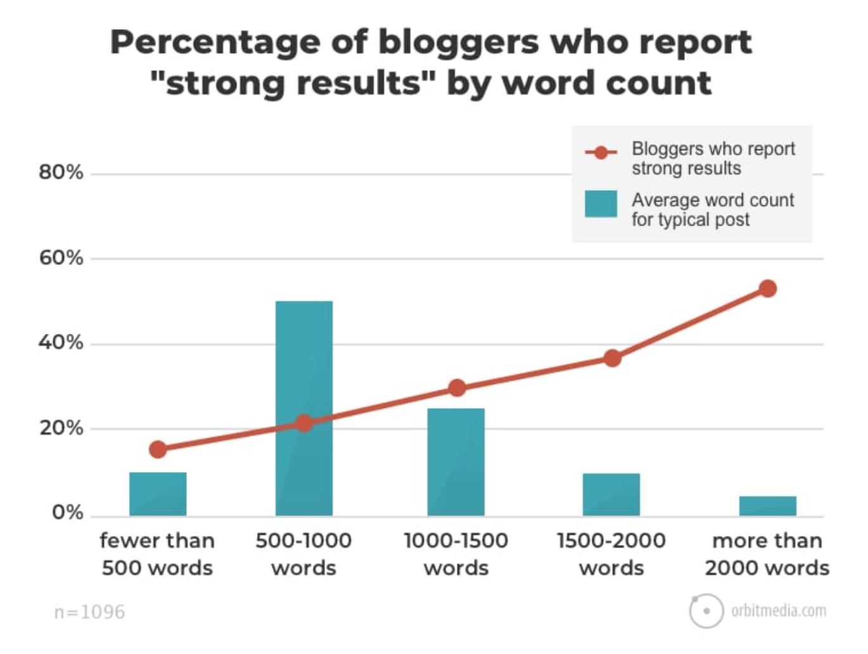 Trafic web et Longueur des articles blog