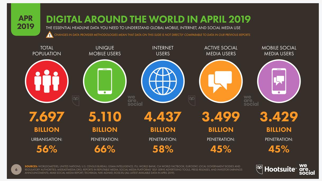 Le digital dans le monde 2019
