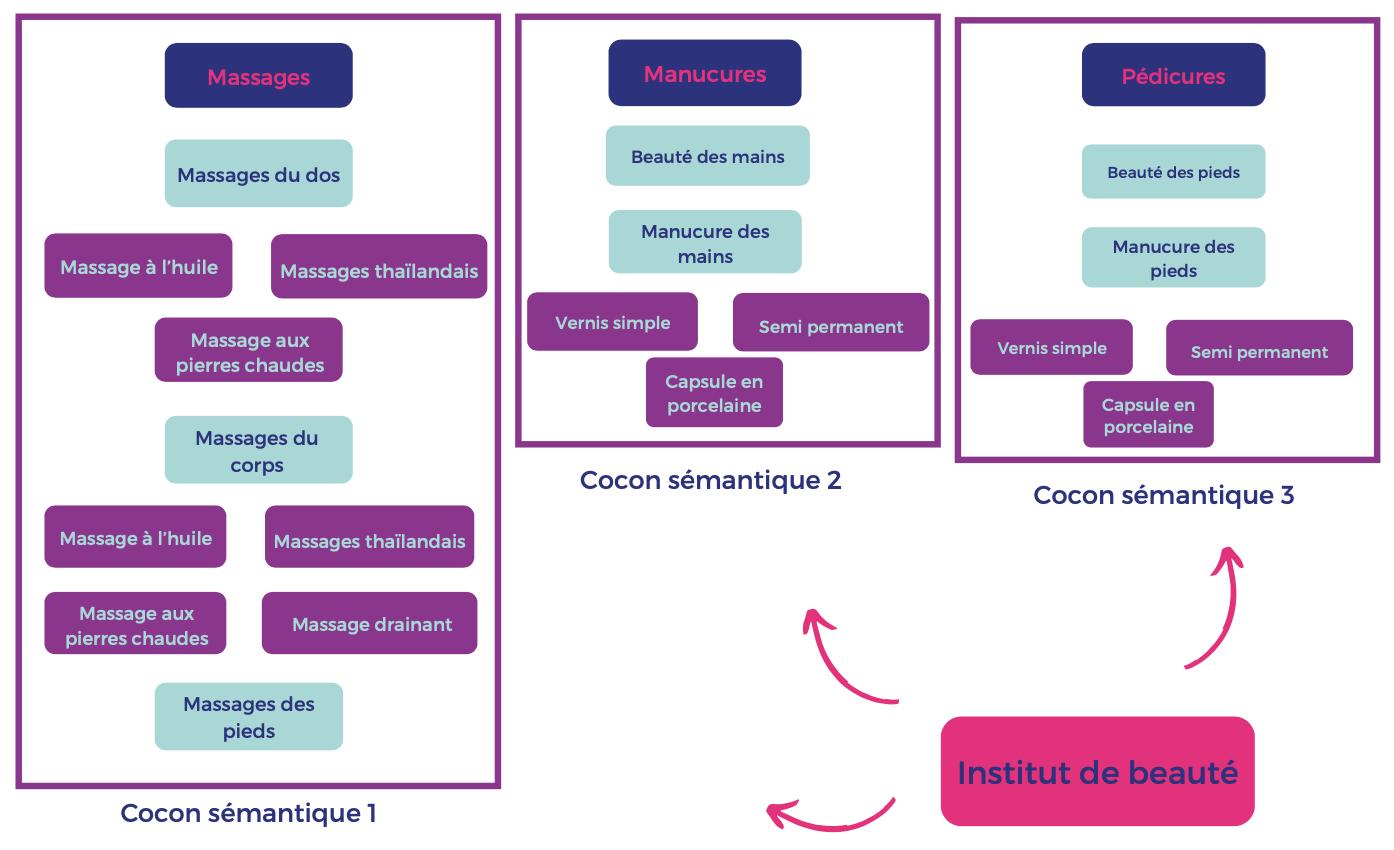 Cocon sémantique : définir les requêtes des internautes