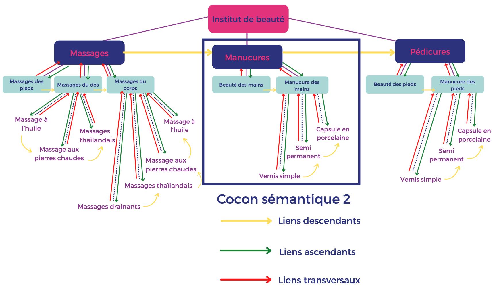 Maillage interne cocon sémantique 2 : Manucures