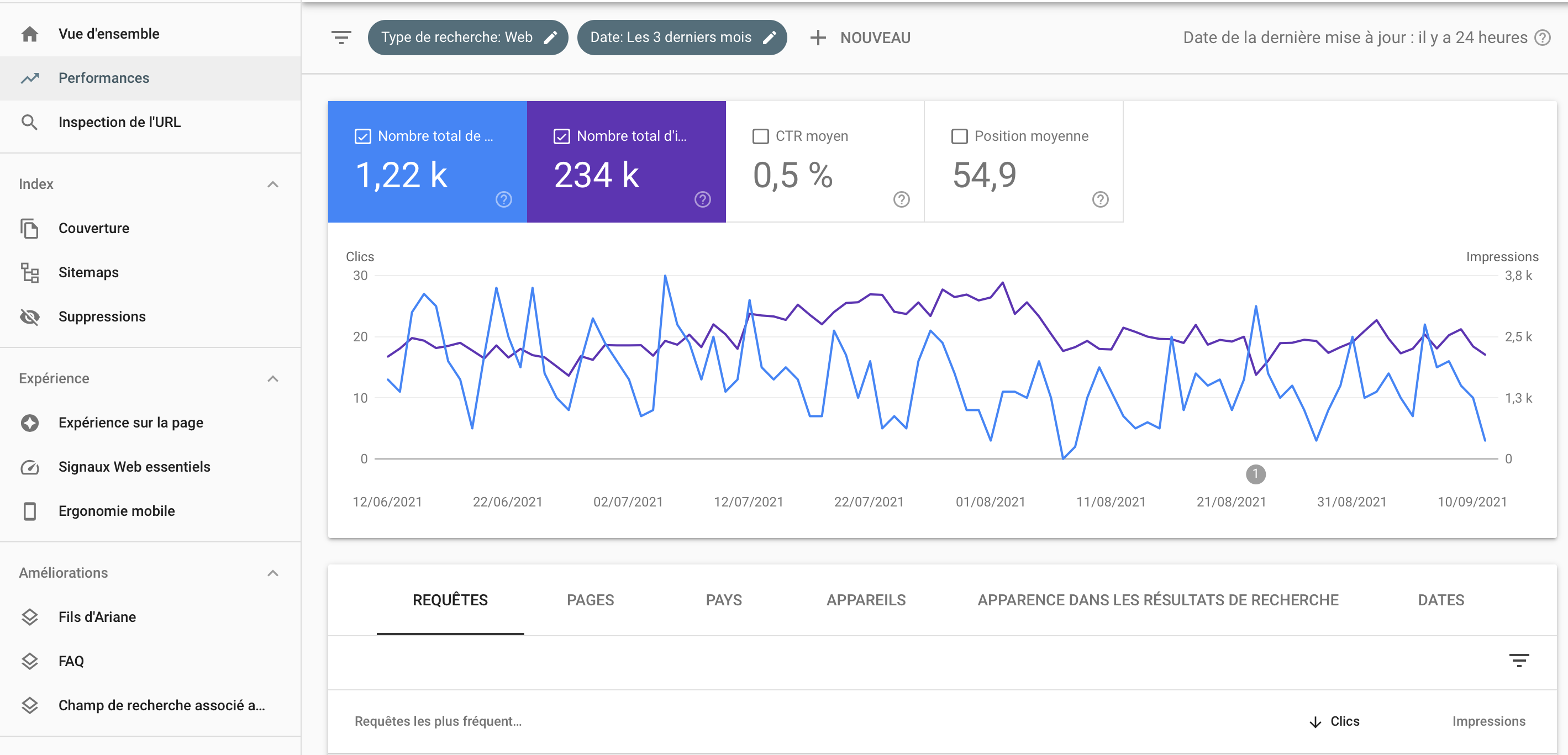 Google Search Console erformance 5